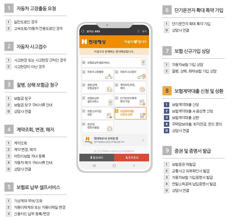 현대해상 태아보험 고객센터 전화번호