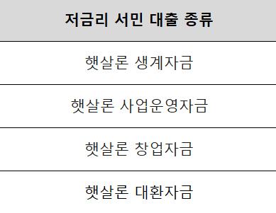 저금리 서민 대출 종류(햇살론 생계자금, 사업운영자금, 창업자금, 대환자금)