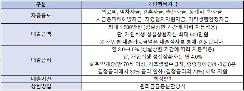국민행복기금 소액대출 자금용도, 대출금액, 대출금리, 기간, 상환방법