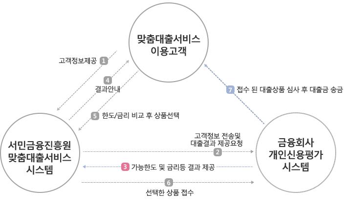 서민금융진흥원 맞춤대출 이용절차